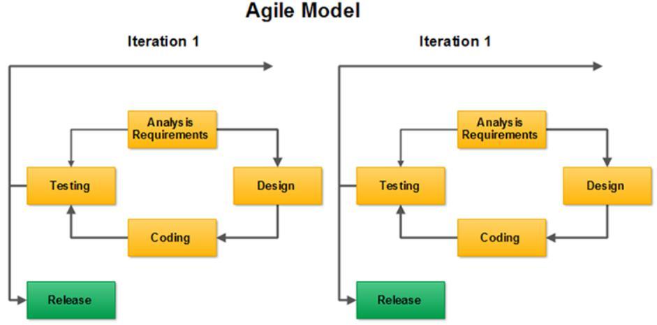 Quy trình Scrum trong Agile